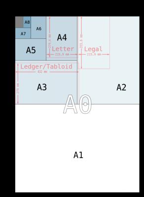 A formati papira po ISO standardu